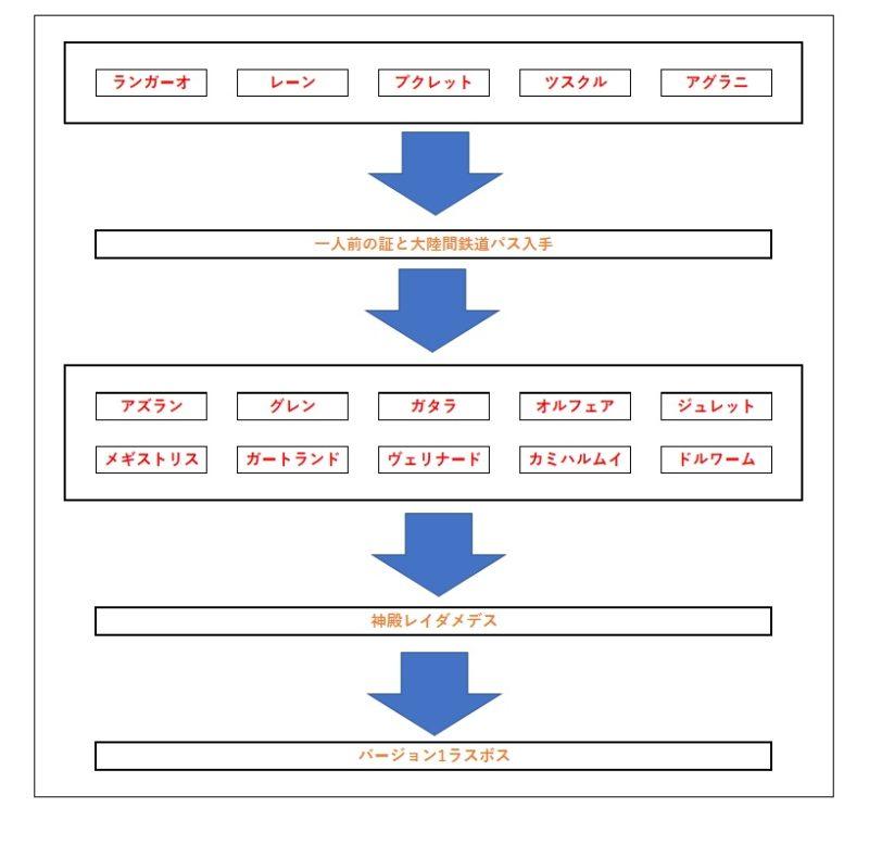 バージョン1を進めるためのフローチャート図