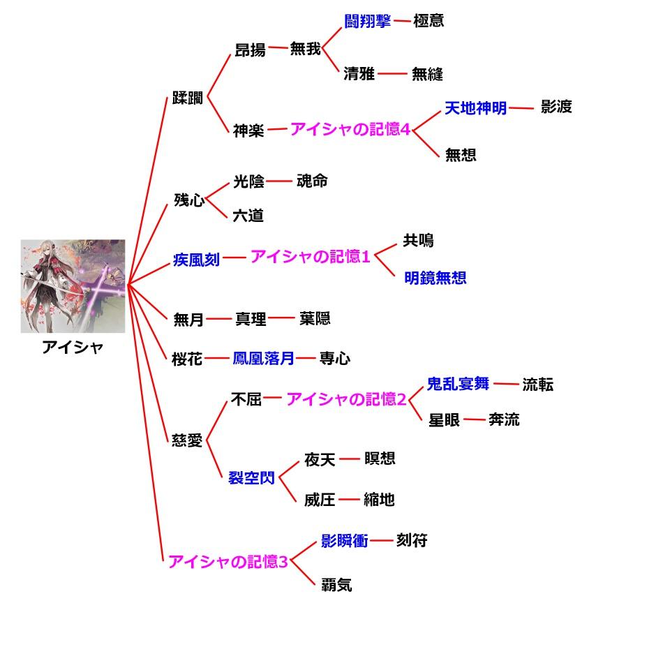 アイシャの技のチャート図