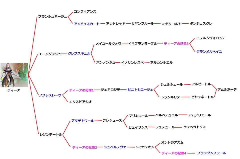 ディーアの技チャート図