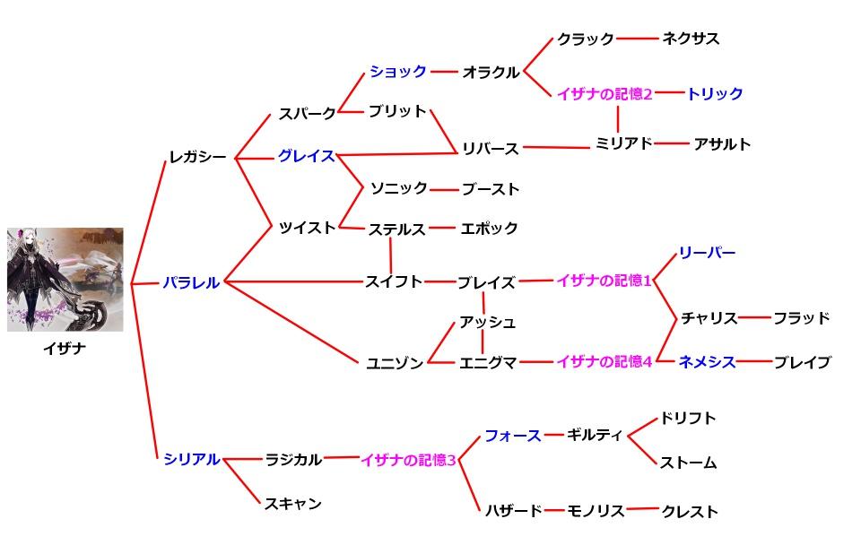 イザナの技チャート図