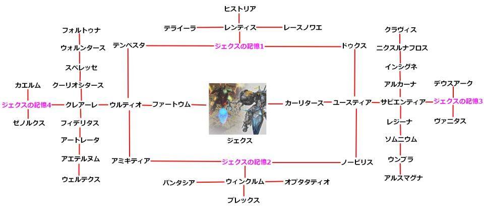 ジェクスの技チャート図