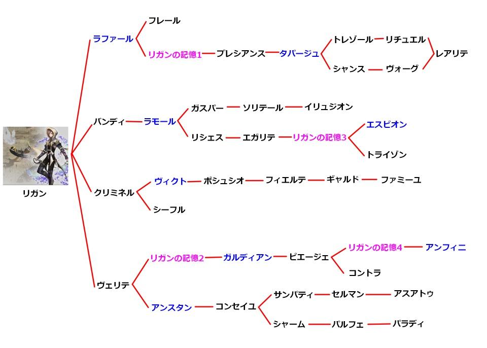 リガンの技チャート図