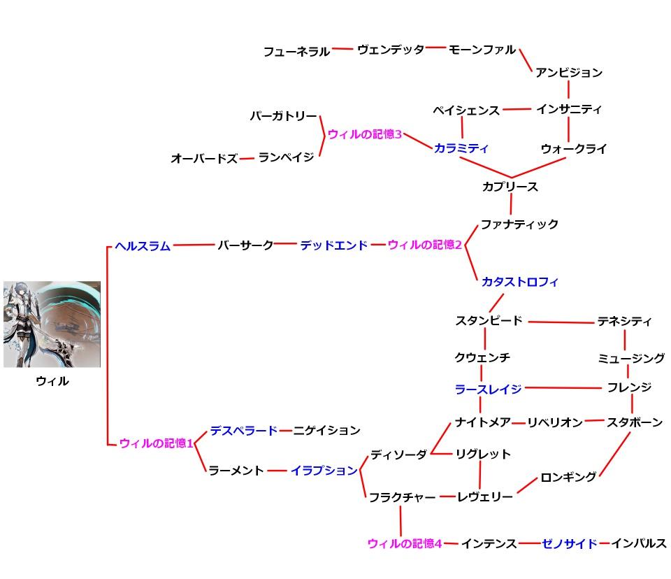 ウィルの技のチャート図