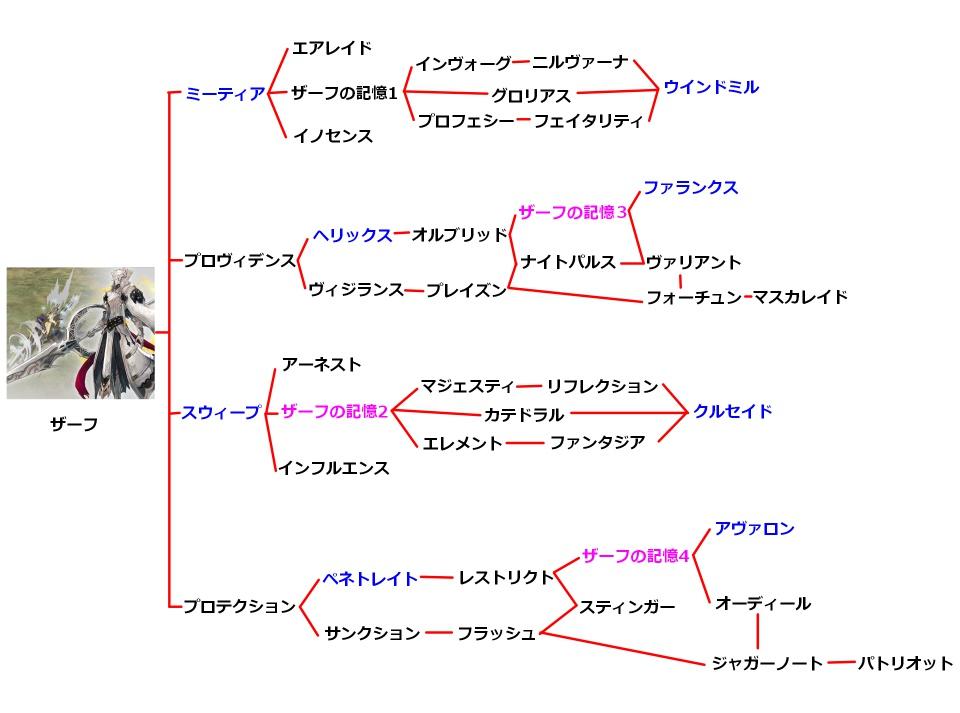 ザーフの技のチャート図