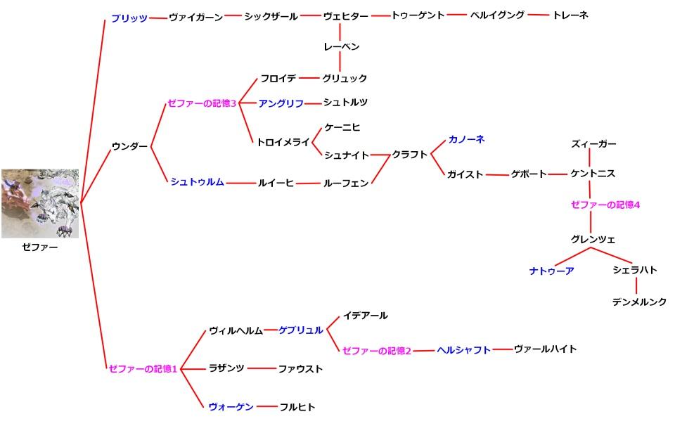 ゼファーの技チャート図