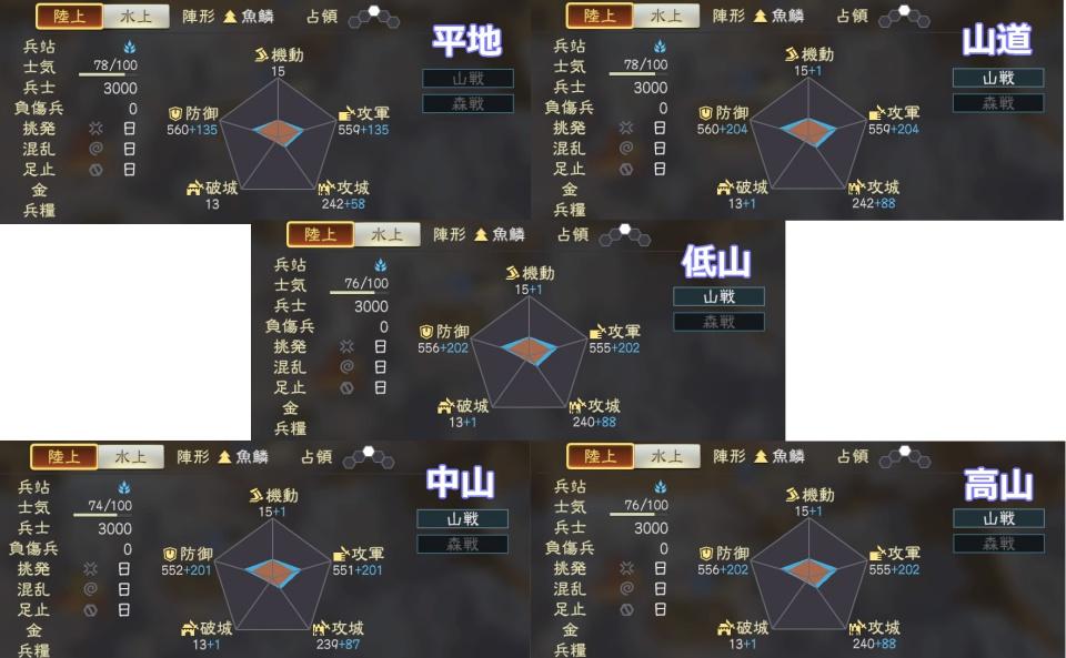 三國志14山戦・森戦調査1