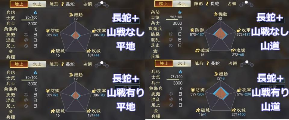 三國志14山戦・森戦調査2